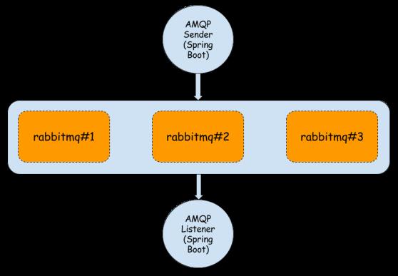 RabbitMQ in cluster – Piotr's TechBlog