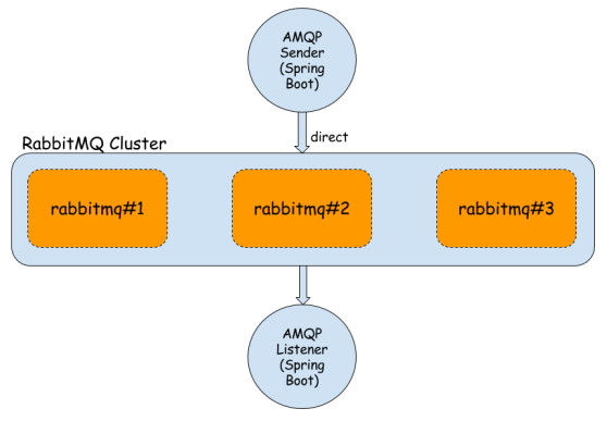 rabbitmq-cluster