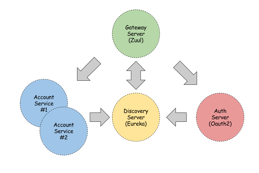 Microservices security with Oauth2