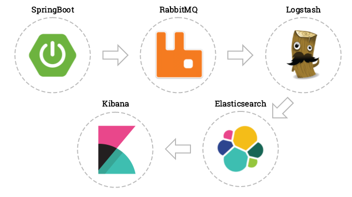 How to ship logs with Logstash, Elasticsearch and RabbitMQ