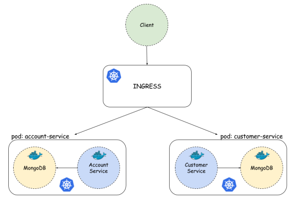 Microservices with Kubernetes and Docker – Piotr's TechBlog