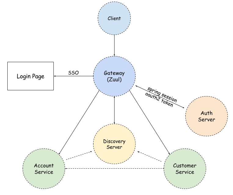 Advanced Microservices Security with