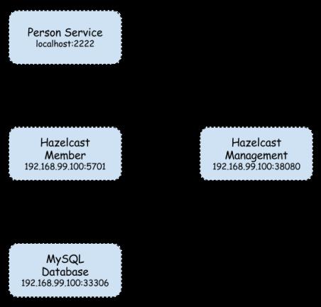 hazelcast-1