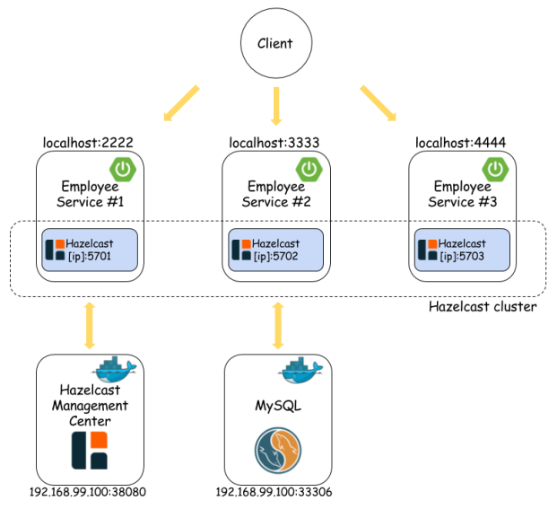 In memory data grid with Hazelcast – Piotr's TechBlog