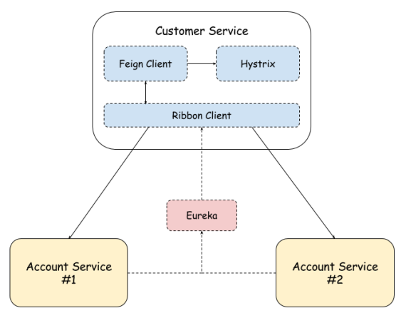 Part 3: Creating Microservices: Circuit Breaker, Fallback and Load