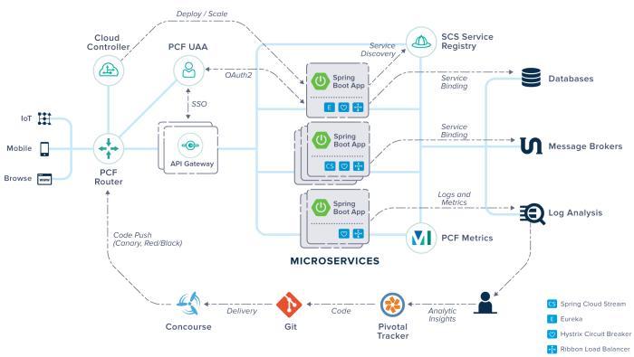 PVDI-Microservices-Architecture