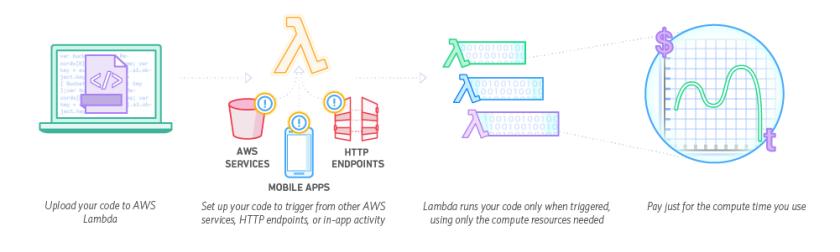 Serverless on AWS Lambda – Piotr's TechBlog