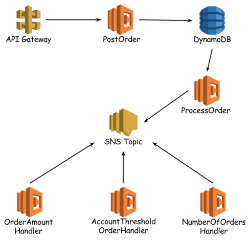 Serverless on AWS with DynamoDB, SNS and CloudWatch – Piotr's TechBlog
