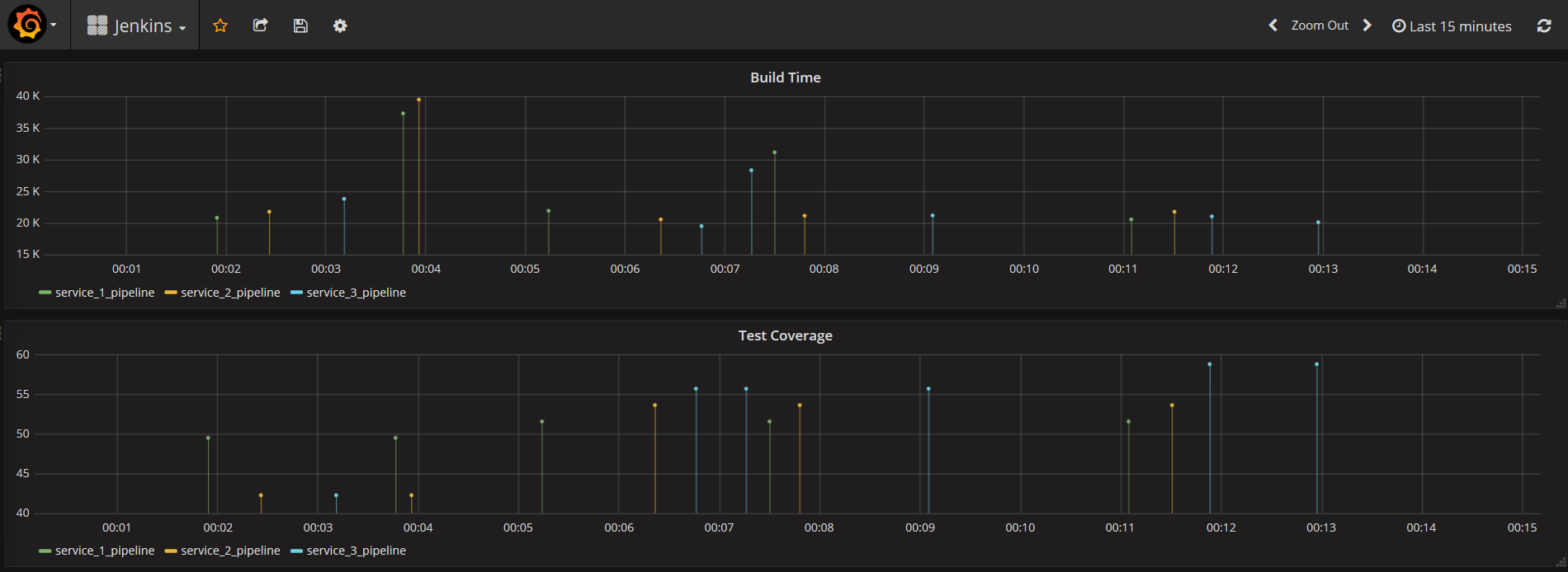 Visualizing Jenkins Pipeline Results in Grafana – Piotr's TechBlog