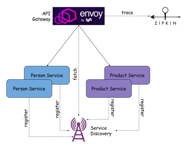 Envoy proxy with microservices path to geek for Consul java api