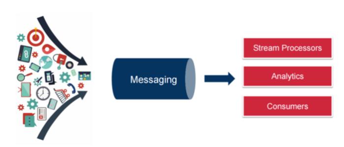 messaging – Piotr's TechBlog