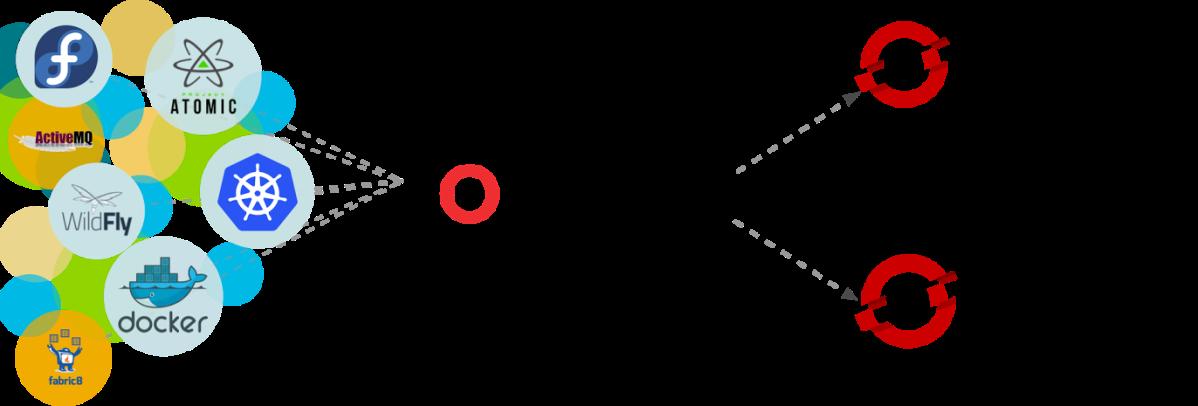 Running Vert.x Microservices on Kubernetes/OpenShift