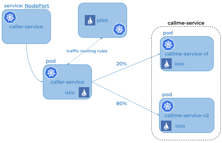 Service Mesh With Istio on Kubernetes in 5 Steps - DZone Microservices