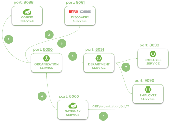 Quick Guide to Microservices with Spring Boot 2 0, Eureka