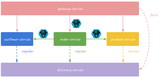 Chaos Monkey for Spring Boot Microservices – Piotr's TechBlog