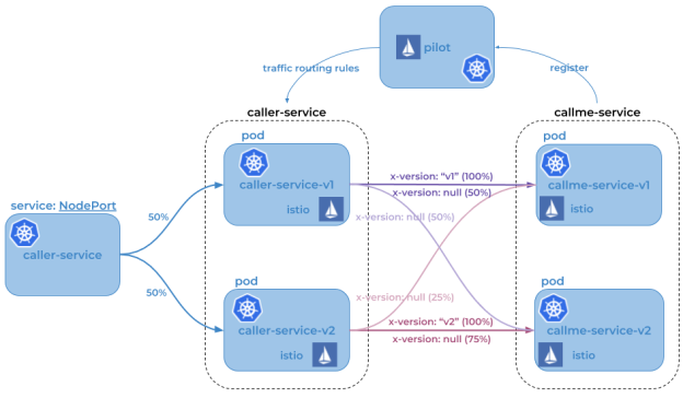Microservices Traffic Management Using Istio On Kubernetes Piotr S Techblog