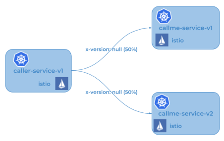 Microservices Traffic Management Using Istio on Kubernetes - DZone