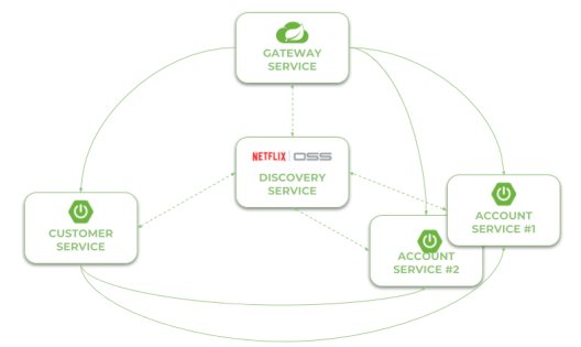 Reactive Microservices With Spring WebFlux and Spring Cloud