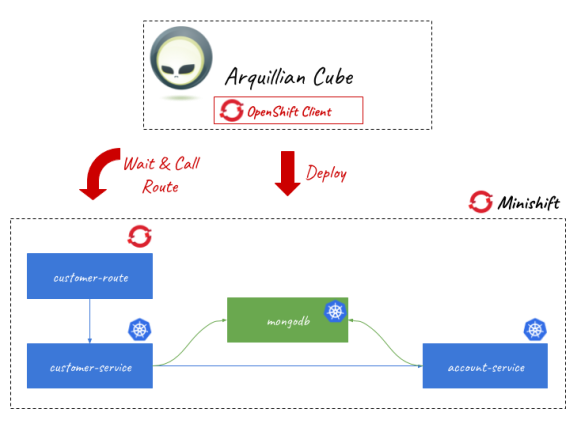 Testing microservices on OpenShift using Arquillian Cube