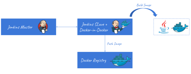 Local Continuous Delivery Environment With Docker and