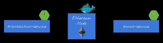 blockchain-arch