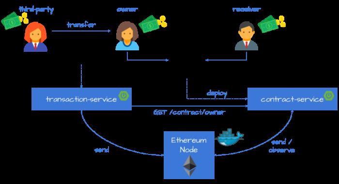blockchain-contract