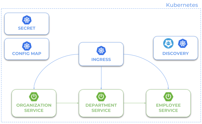 Quick Guide to Microservices With