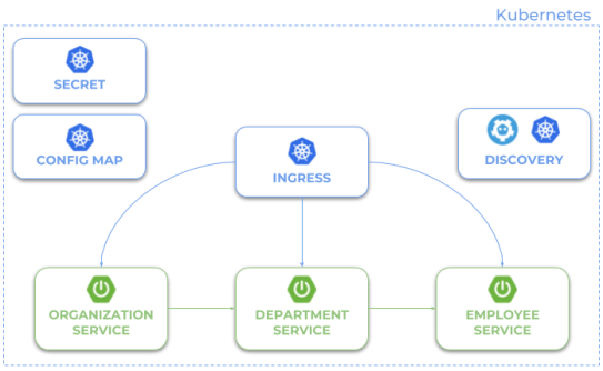 Quick Guide to Microservices With Kubernetes, Spring Boot 2 0, and