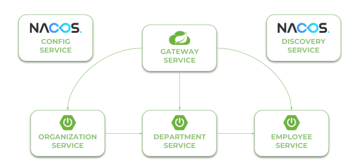 Microservices With Spring Cloud Alibaba - DZone Microservices