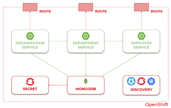 Running Java Microservices on OpenShift using Source-2-Image