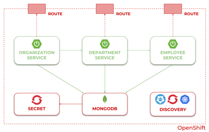 Piotr's TechBlog – Blog about Java, Microservices, Spring