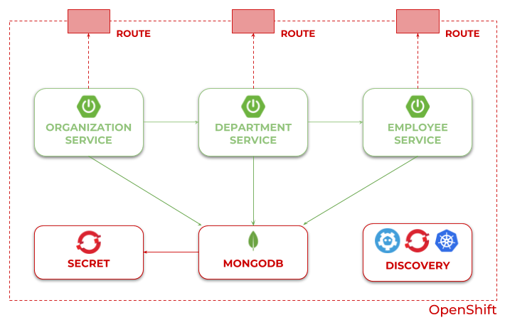 MongoDB – Piotr's TechBlog