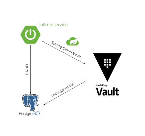 Testing Spring Boot Integration with Vault and Postgres