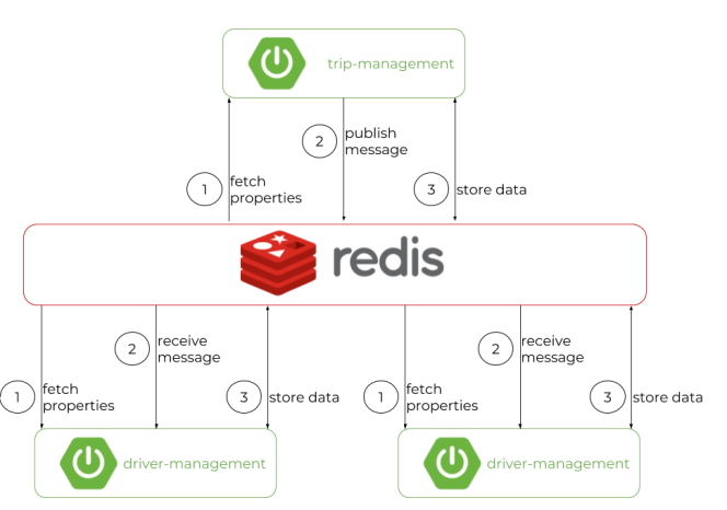 Redis in a Microservices Architecture