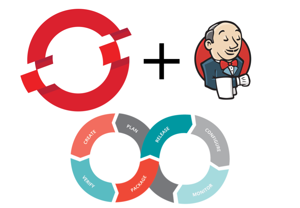 Continuous Delivery with OpenShift and Jenkins: A/B Testing