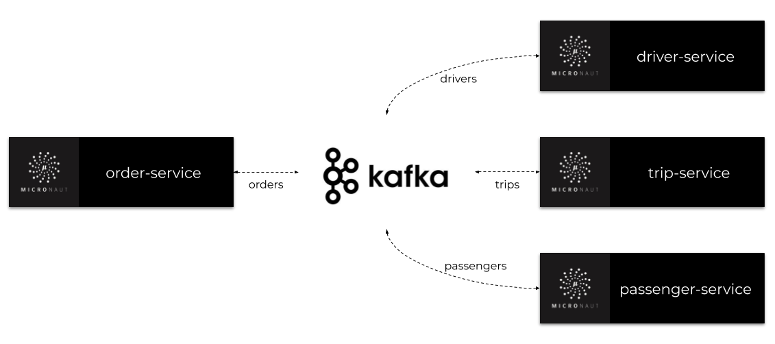Kafka In Microservices With Micronaut