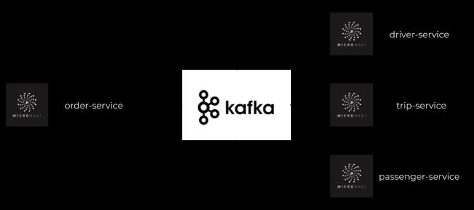 micronaut-kafka-1.png