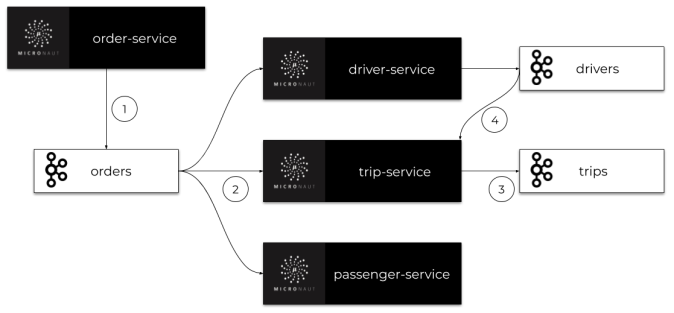 Kafka In Microservices With Micronaut - DZone Microservices