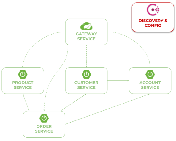 order service chart