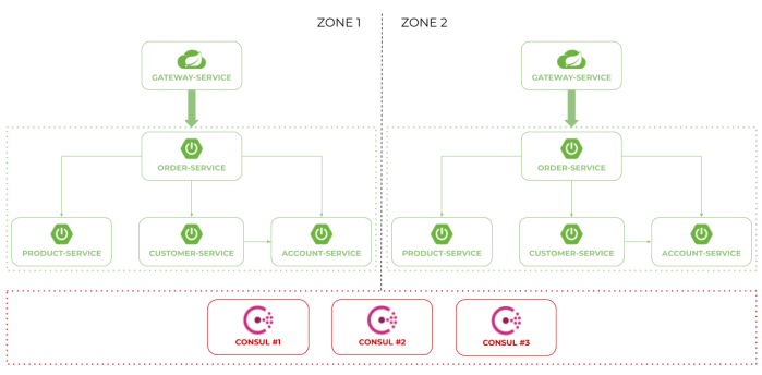 microservices-consul-2.png
