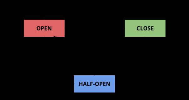 circuit-breaker-spring-cloud-gateway-resilience4j-scenario.png