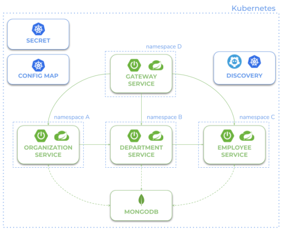 microservices-with-spring-cloud-kubernetes-discovery.png