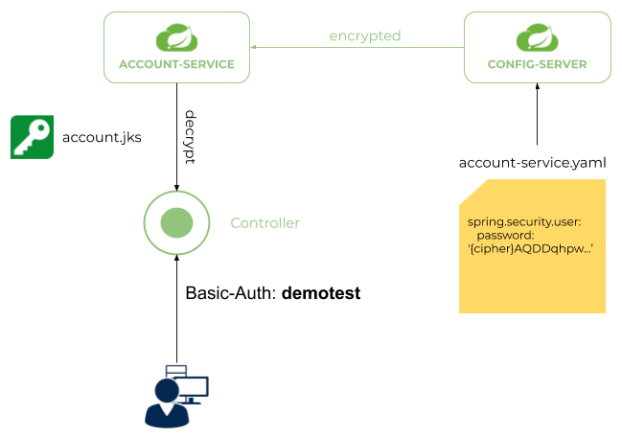 secure-spring-cloud-config-architecture