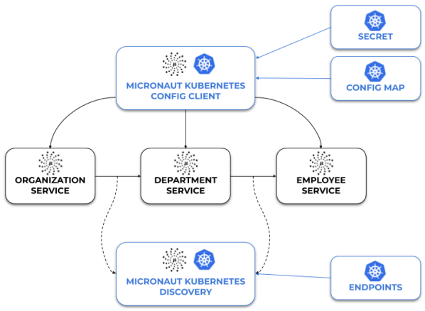 guide-to-micronaut-kubernetes-architecture.png