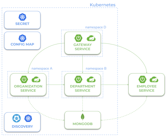 spring-cloud-kubernetes-microservices-hybrid-architecture.png