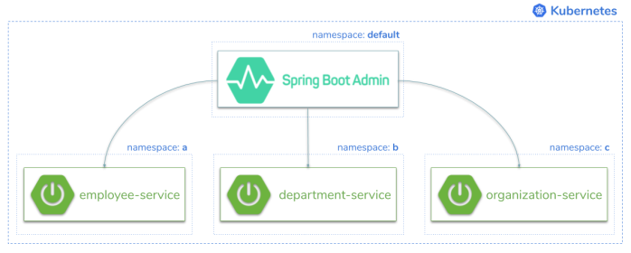 spring-boot-admin-on-kubernetes.png