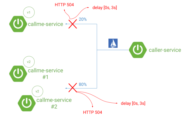 retries-and-circuit-breaker-on-kubernetes-istio-springboot-arch (1)