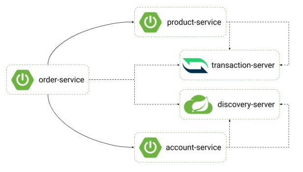 spring-microservice-transactions-arch1