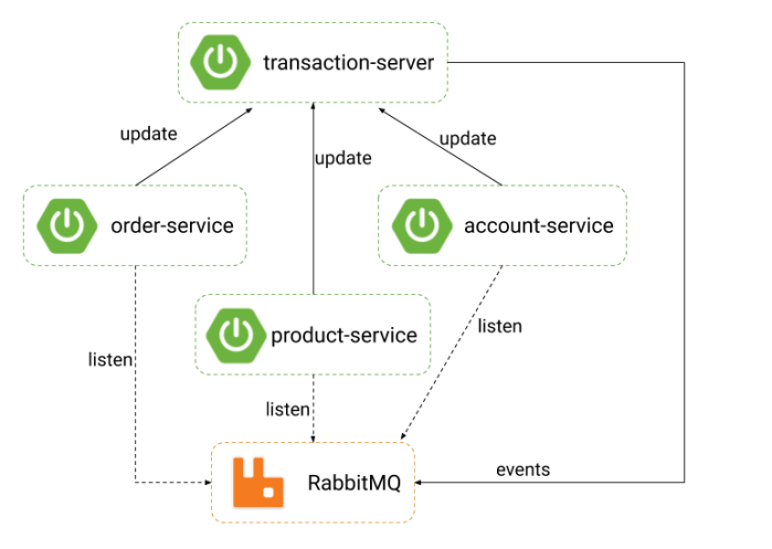 spring-microservice-transactions-server (1)