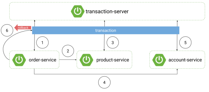spring-microservices-transactions-arch2 (1)